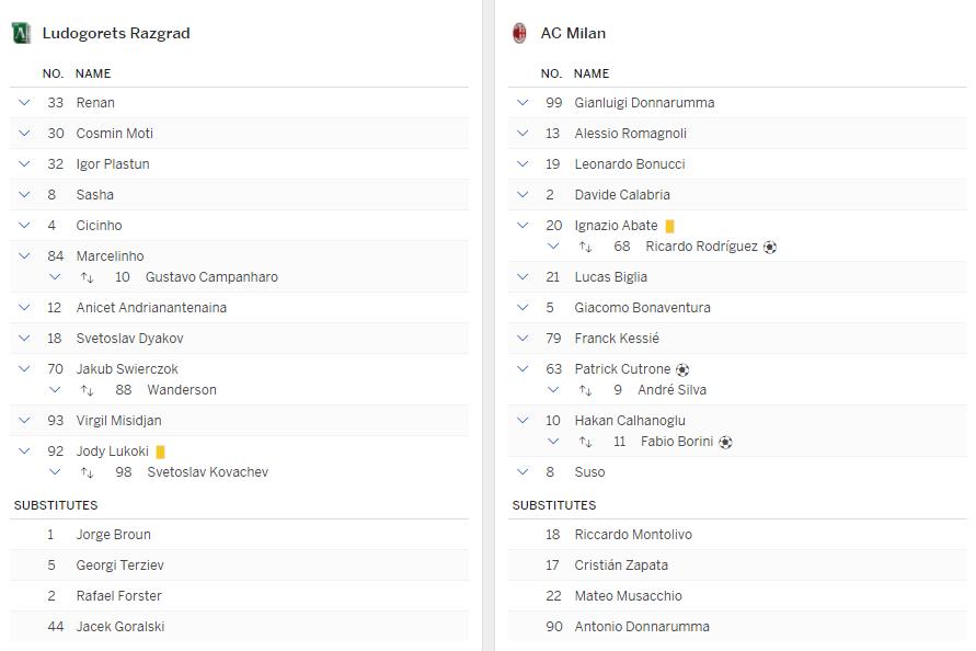 แทงบอล ไฮไลท์ เหตุการณ์การแข่งขันระหว่าง ลูโดโกเรต์ส vs เอซี มิลาน