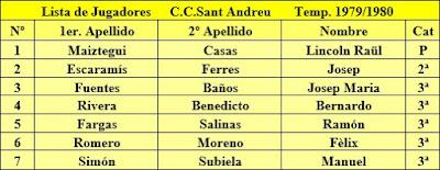Incorporaciones al Casal Catòlic de Sant Andreu en 1980