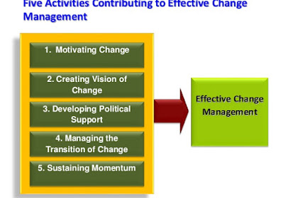 12 Principles of Successful Change Administerment