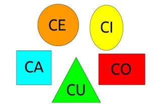 scheda didattica CA CE CI CO CU