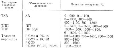 Диапазоны измерений и градуировки первичных преобразователей милливольтметров для измерения температуры
