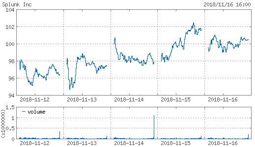 スプランク 株価