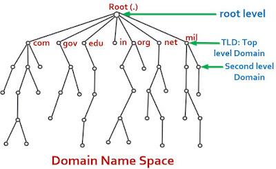 DNS in Hindi? DNS क्या है? Explain Domain Name System in hindi
