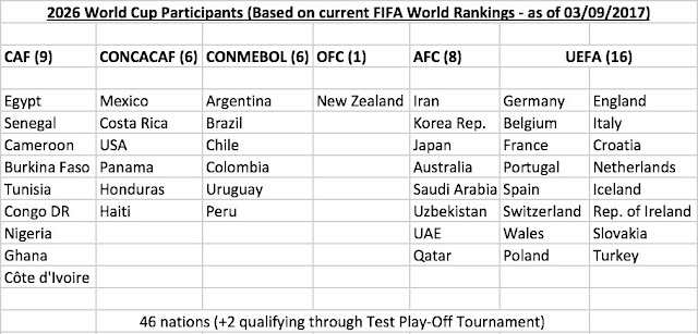 FIFA World Cup Play-off tournament for two remaining slots