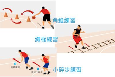 在每一場籃球比賽中,對於擔任後衛的球員而言,變速是幫助在過人時的利器之一,如何掌控自己的步調、取得優勢就變得很重要!而要能完美呈現變速技巧,賀寶芙贊助運動員蔣淯安表示,平日的訓練就相當重要。