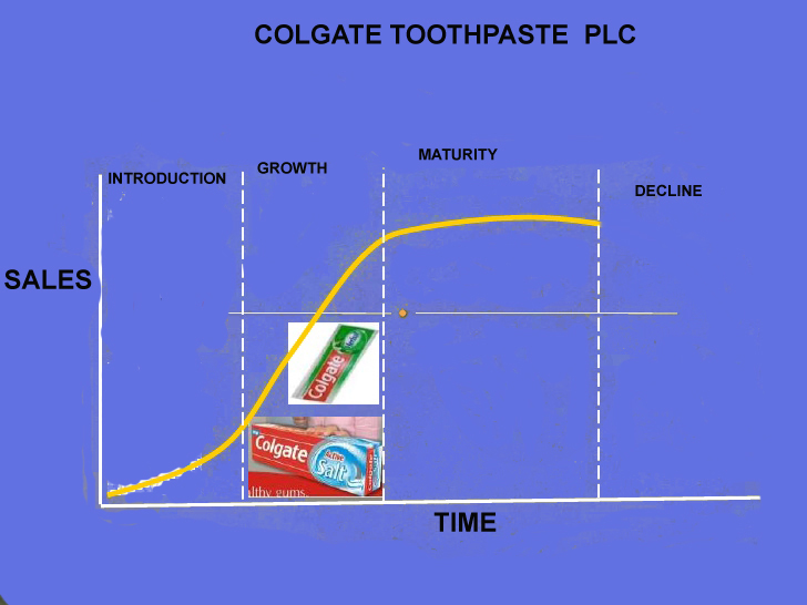 Product life cycle of colgate toothpaste essays
