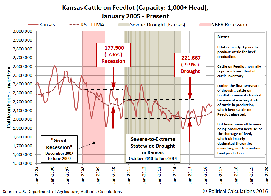 Kansas Cattle on Feedlot (Capacity: 1,000+ Head), January 2005 - May 2016