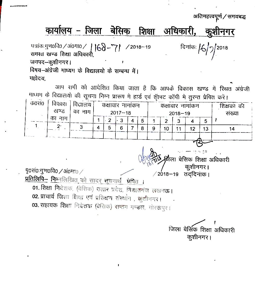 Kushinagar: परिषदीय इंग्लिश मीडियम विद्यालयों में वर्ष 2017-18 और 2018-19 में हुए नामांकन का कक्षावार विवरण निर्धारित प्रारूप पर उपलब्ध कराने को सभी बीईओ को निर्देश जारी, देखें