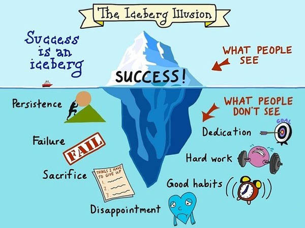 the iceberg illusion of success reviewmantra