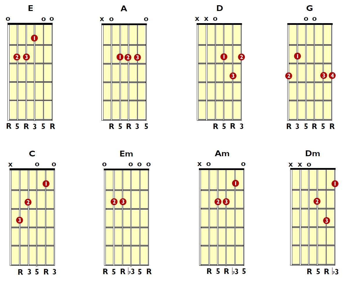Easy Beginner Guitar Tabs