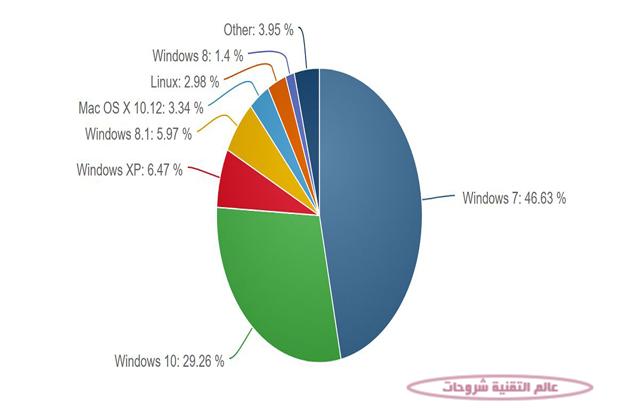 تعرف-على-معدل-انتشار-انظمة-ويندوز-واصدراتها-من-Win-Xp-الى-Win-10-