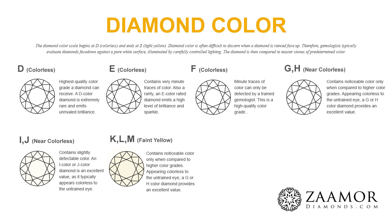 163ab436f Diamond Buying Guide – 4C's Of Diamond – Diamond Color | Zaamor ...