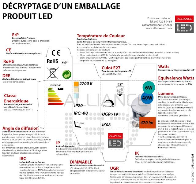decryptage emballage produit led