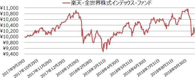 楽天・全世界株式インデックス・ファンド設定来の基準価額の値動き