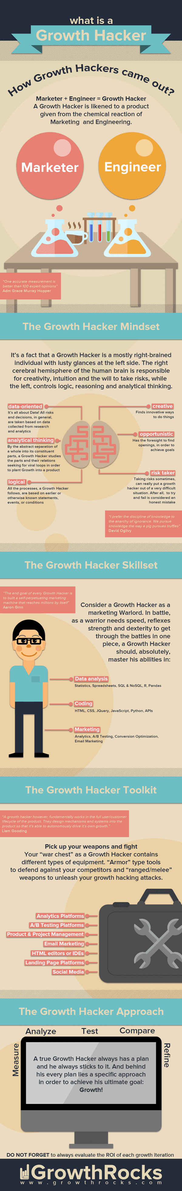 What Is A Growth Hacker? - #infographic #marketing