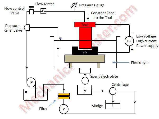 Electrochemical Machining (ECM) - Working Principle