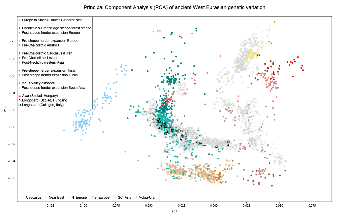 and this is my global25 derived north european pca featuring a subset of these samples that plotted firmly with present day populations from north of the