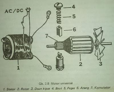 Macam - Macam Motor Listrik | Beberapa Macam Motor Listrik pada Alat Rumah Tangga