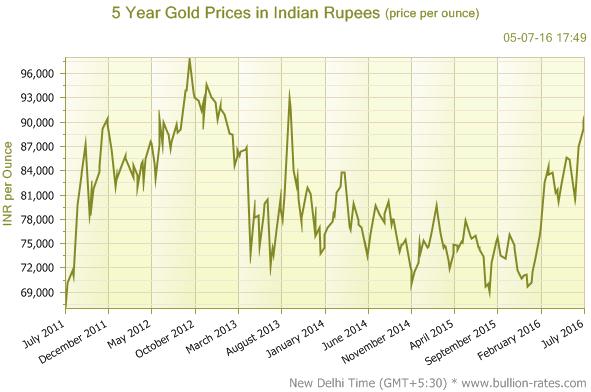 Performance Of Real Estate Vs Stocks Vs Gold In India 2011 To 2016