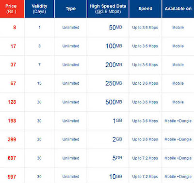 Aircel 3G data plans
