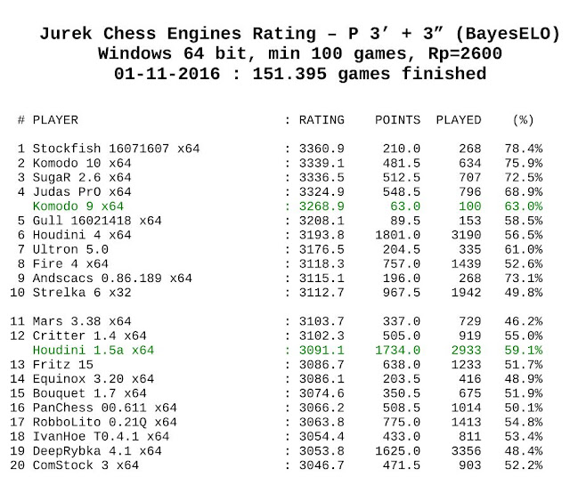 Jurek Chess Engines Rating 01-11-2016 Jcer.11.2016.top