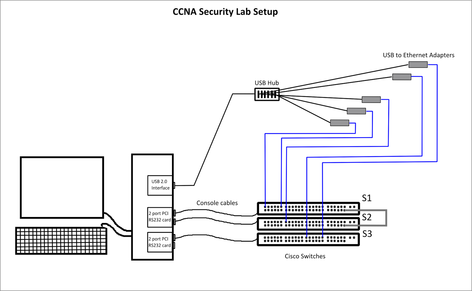 Computer Networking Studies with GNS3: 3. CCNA Security