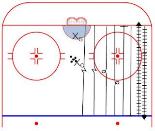 Loz Hockey.  Ressource francophone regroupant trucs, conseils, vidéos et exercices pour joueurs et entraîneurs de hockey.