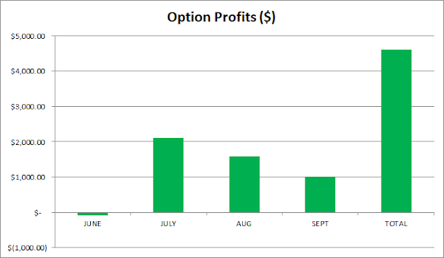 option premium | active income | financial independence | dividend growth investing