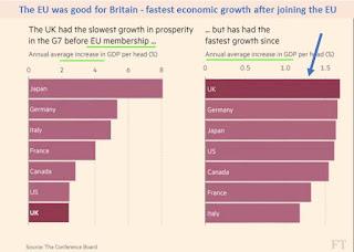 GDP stats chart