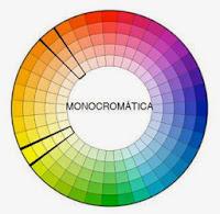 Circulo das cores - Conjugar cores monocromáticas (mesma cor, diferentes tons)