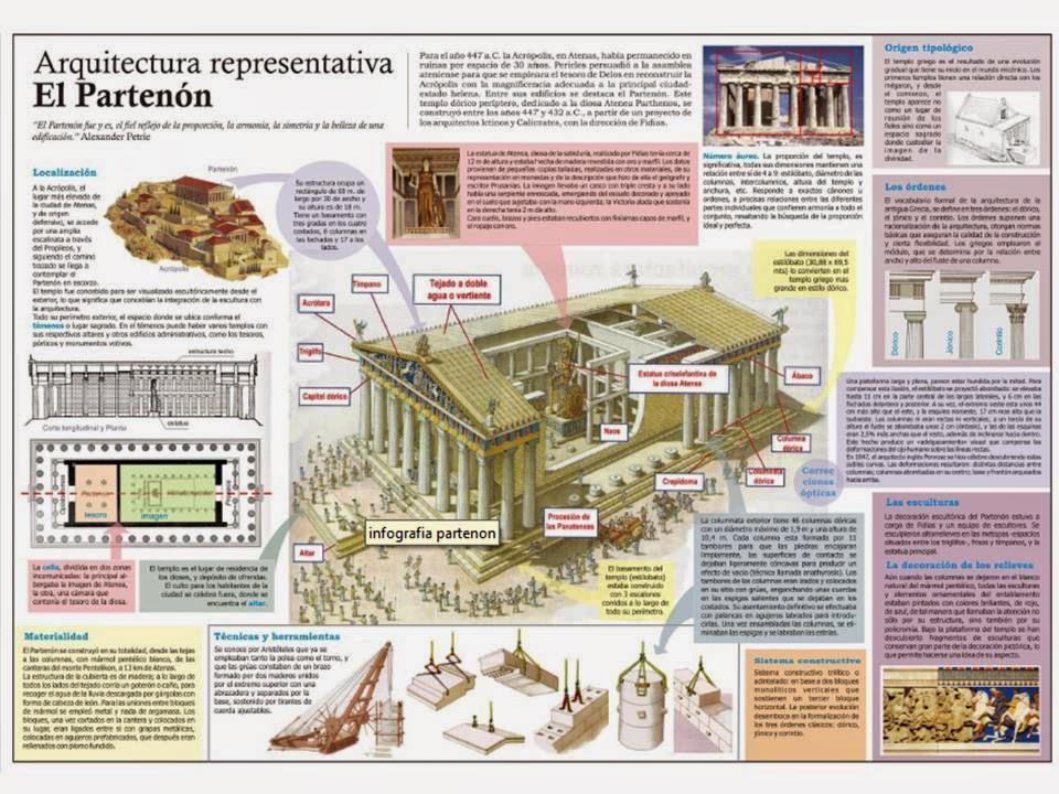 Historia Del Habitat Aporte Para Lograr Una Infografia