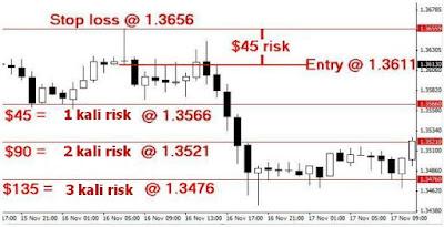 1-1 risk reward ratio forex make 60