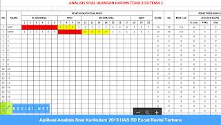Aplikasi Analisis Soal Kurikulum 2013 UAS SD Excel Revisi Terbaru
