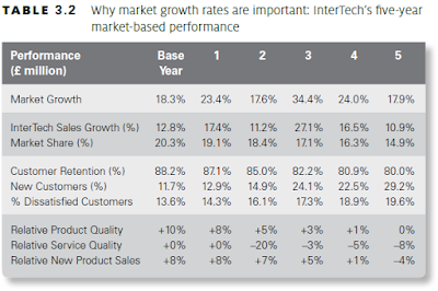market-based performance
