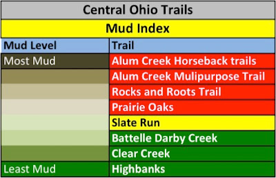 Central Ohio Trail Mud Index
