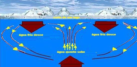 Movimento vertical denominado de convecção