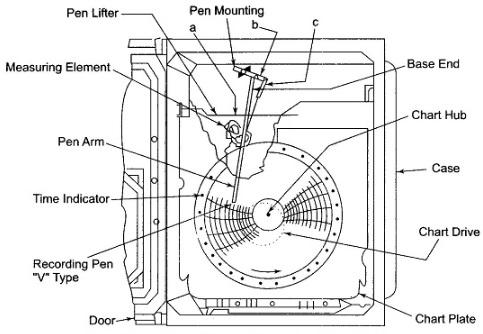 X Y Recorder Block Diagram | Repair Manual Westinghouse Golf Cart Wiring Diagram Volt on