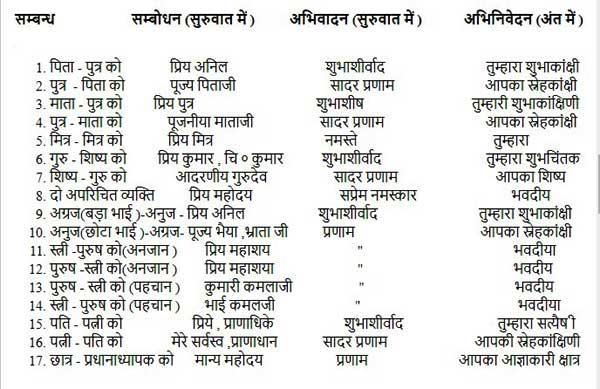 Hindi में पत्र Letter कैसे लिखे - ANEK ROOP