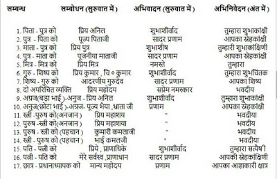 hindi patra letter ke list