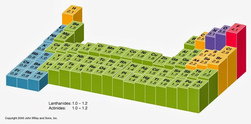 electronegativity chart - electronegativity chart template