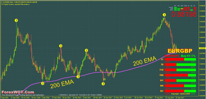 200-Moving-Average-Forex