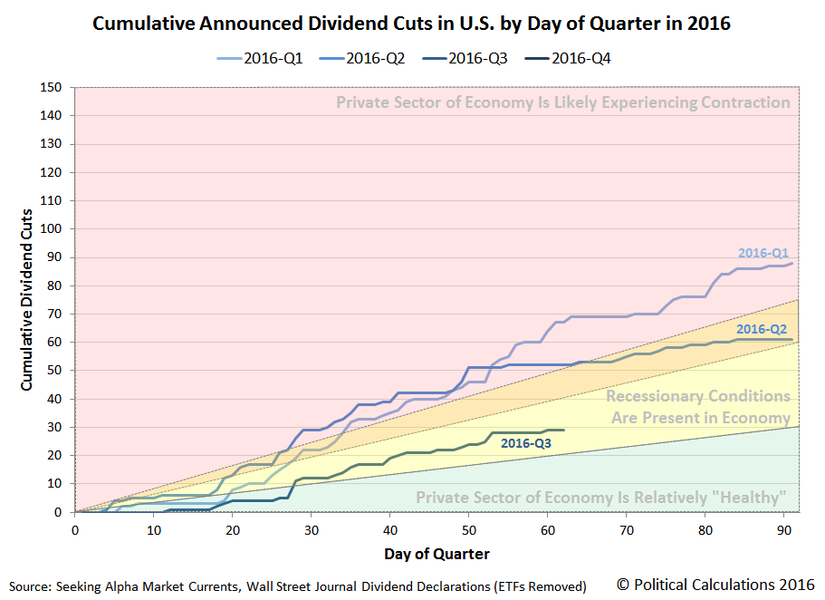 Cumulative Number of Announced Dividend Cuts in the U.S. by Day of Quarter in 2016, 2016-Q1 vs 2016-Q2 vs 2016-Q3, Snapshot on 2016-09-02