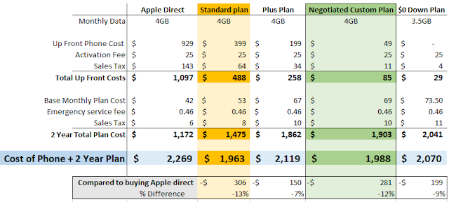 Spreadsheet to decide which phone plan to sign up for new iPhone