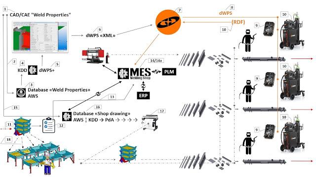 Киберфизическая система сварочного производства на базе интегрированной SaaS-системы WeldEye с промышленной сетью On-Premise