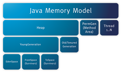 Increase Heap Size in Java