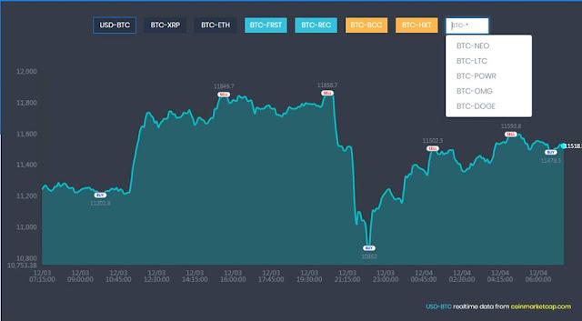 Dự án đầu tư Exacoin - Lending up to 60% tháng