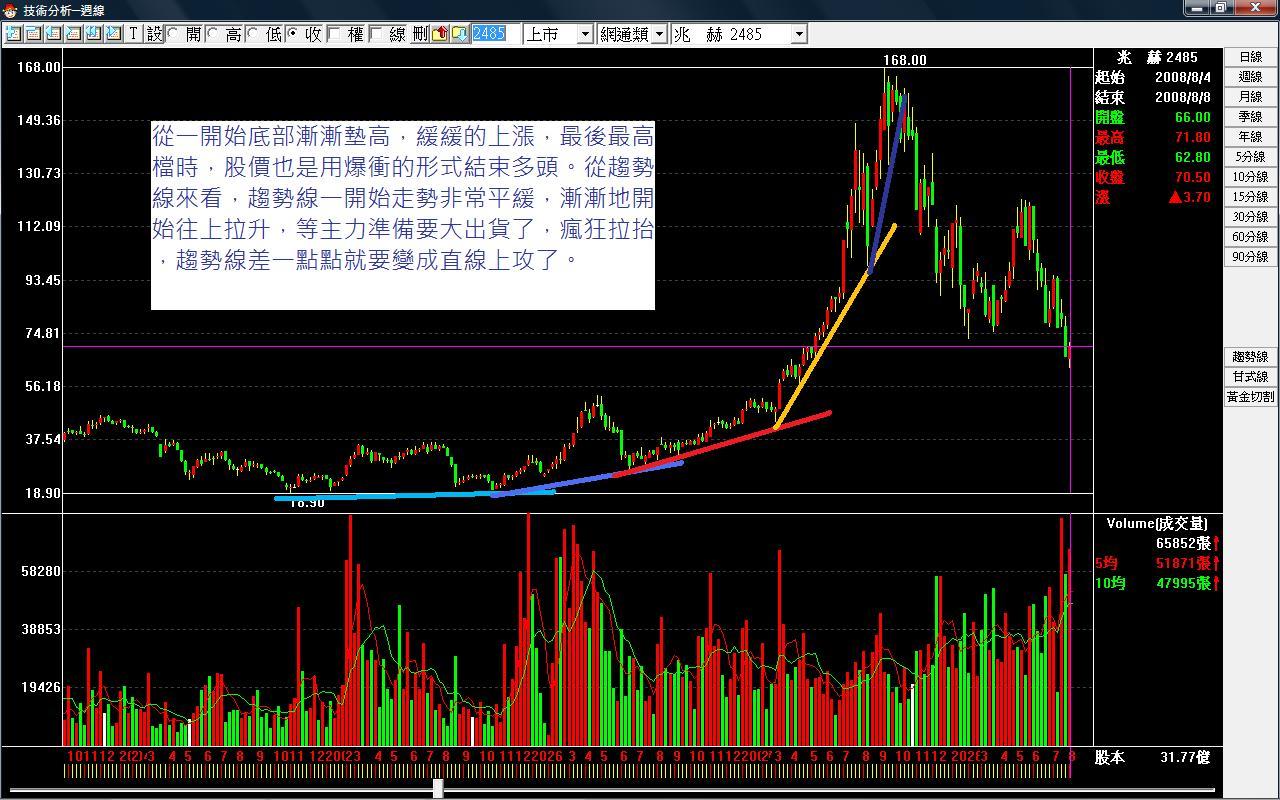 MACD與趨勢線 | Taiwanpt | 玩股網