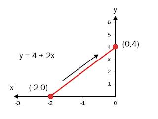menggambar kurva suatu fungsi dengan cara matematis