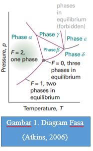 Chemistry aturan fasa 1 adapun pada sistem satu komponen bisa saja terdiri atas dua fasa seperti system yang terdiri atas asam klorida cairan dengan asam klorida gas ccuart Choice Image
