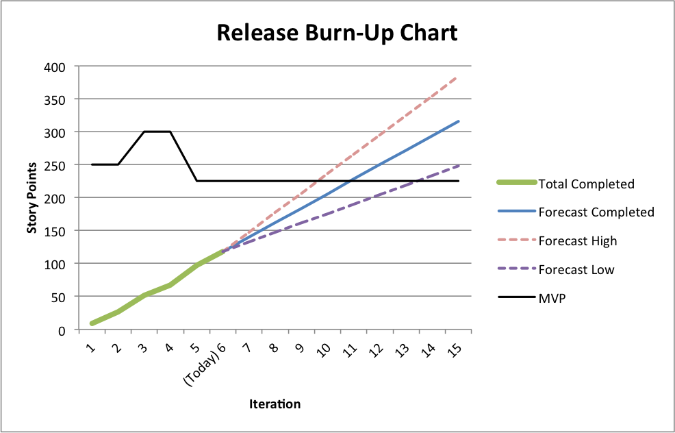 Agile Whys How To Create A Release Burn Up Chart